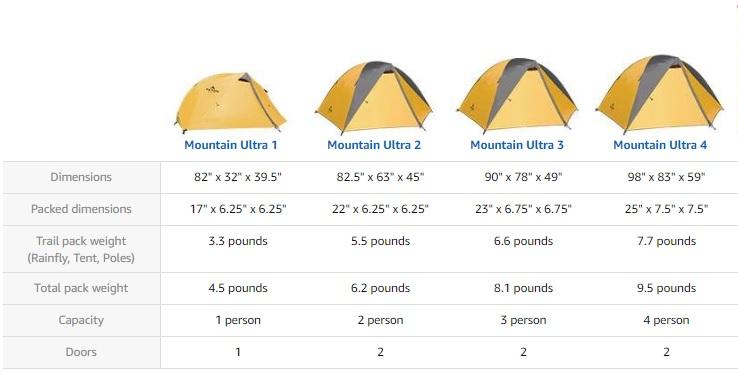 Mountain Ultra dimensions comparison table