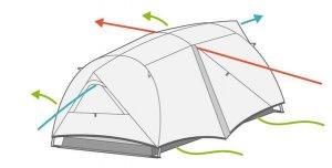Tent ventilation diagram